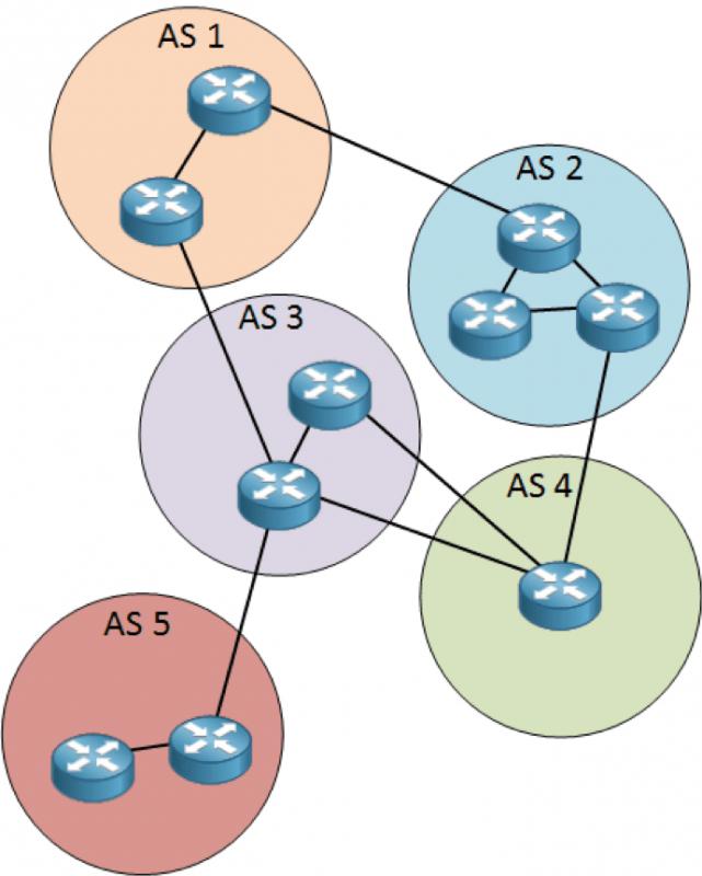 grafico sistemi autonomi